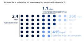 Cybercriminaliteit kost bedrijven jaarlijks 10 miljard euro