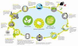 Bouw asbest-staal-recycle-fabriek begonnen