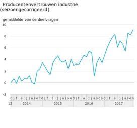 Producentenvertrouwen nadert record