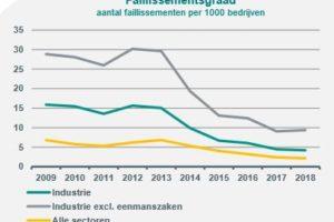 Aantal faillissementen in industrie neemt toe